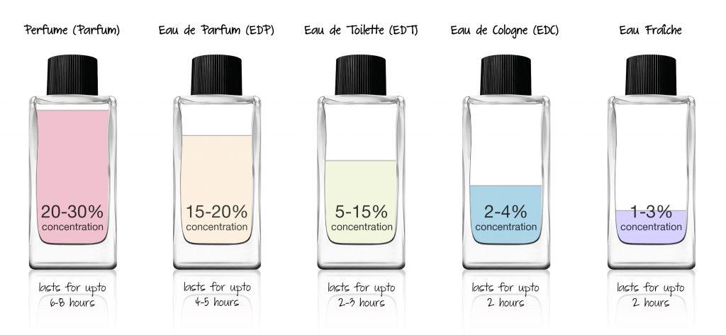 memilih konsentrasi parfum