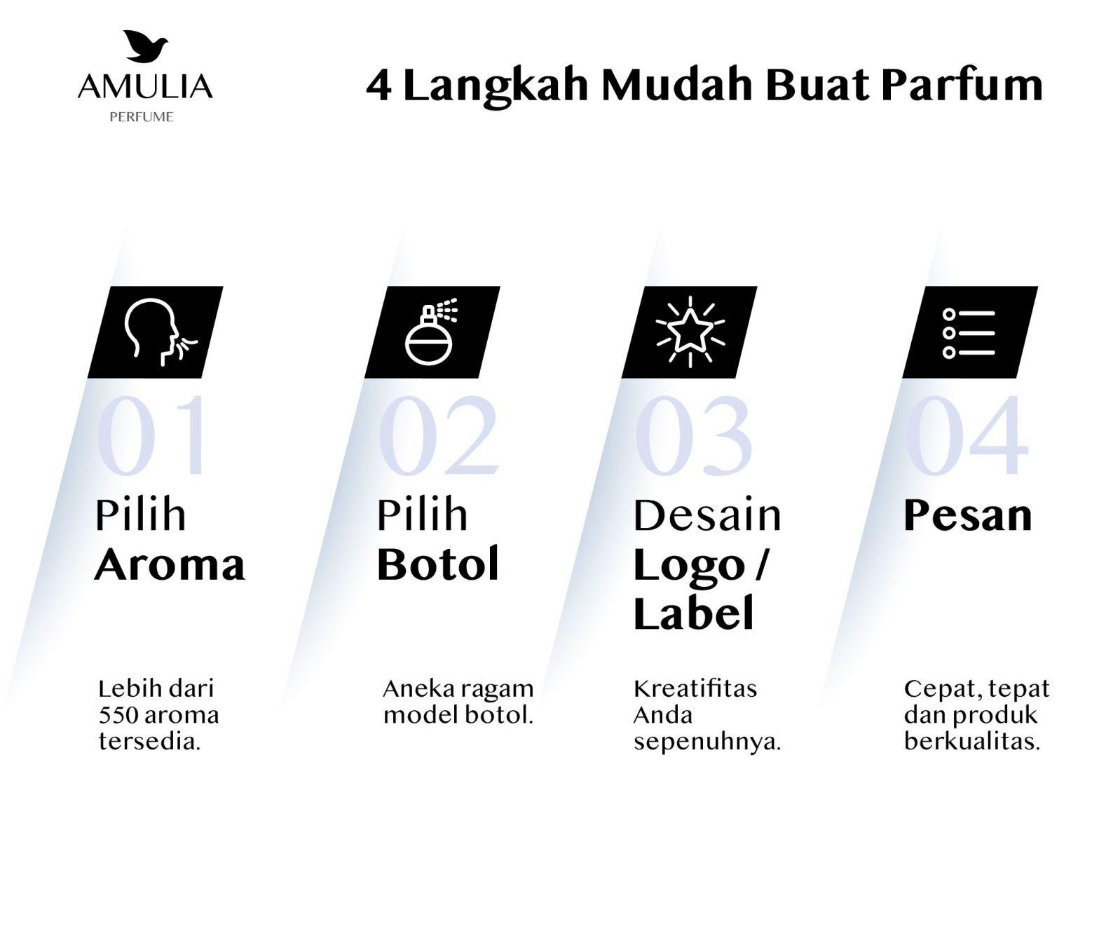 langkah bisnis parfum